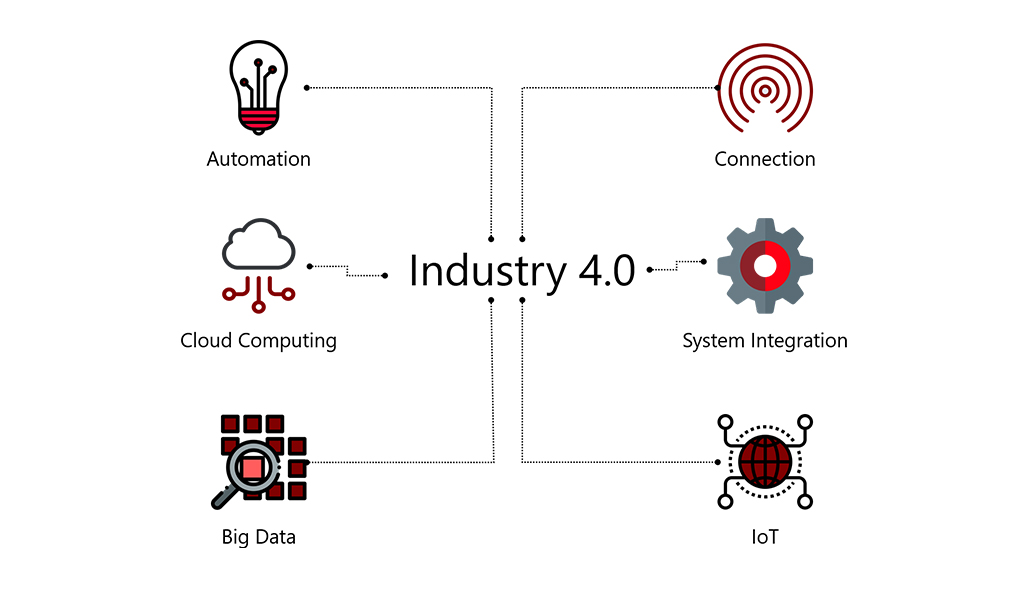 Industrial IoT Components