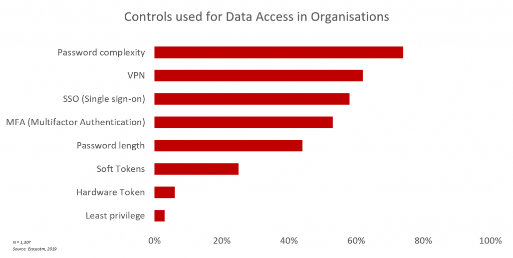Security controls organisations implement to manage data access