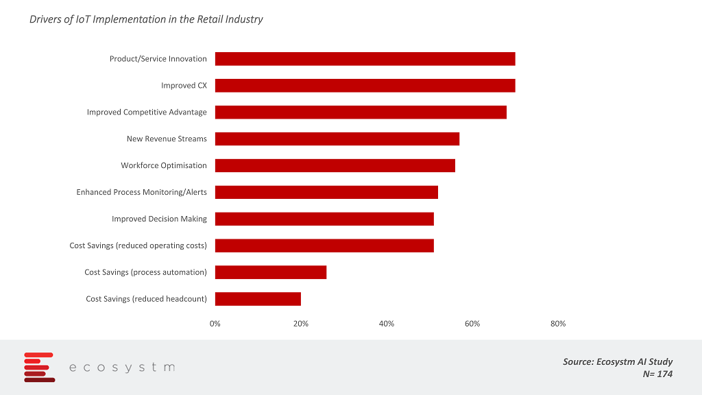Drivers of IoT Implementation in the Retail Industry