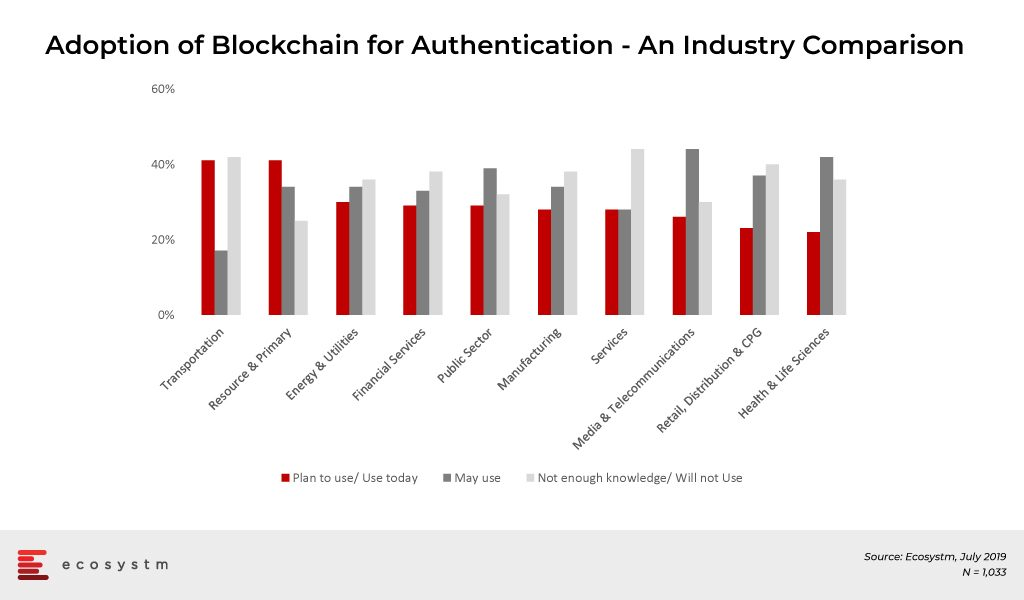 Adoption-of-Blockchain-for-Authentication-An-Industry-Comparison