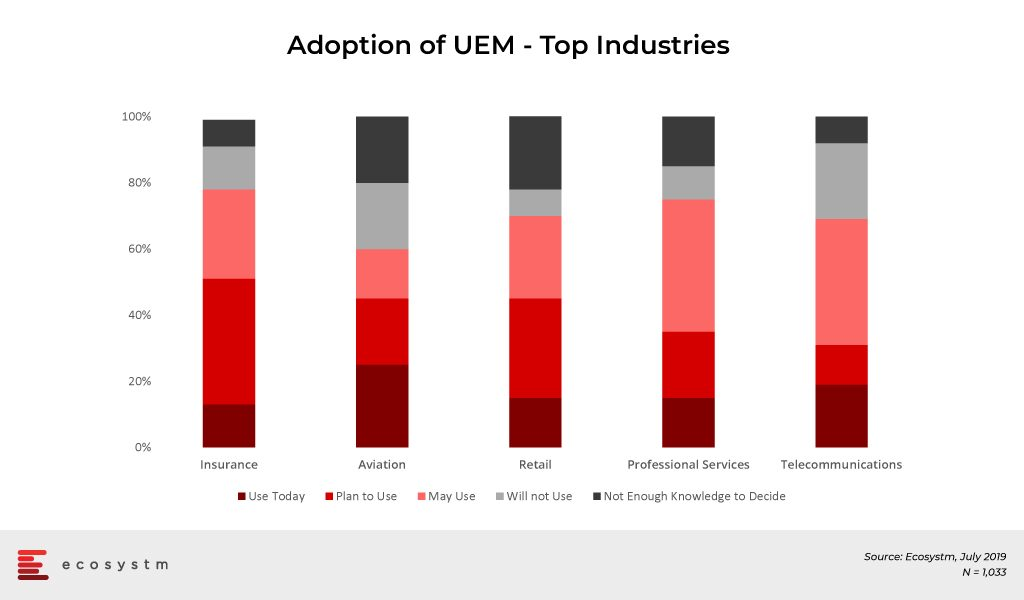Adoption-of-UEM Top-Industries