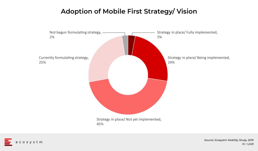 Adoption-of-Mobile-First-Strategy-Vision