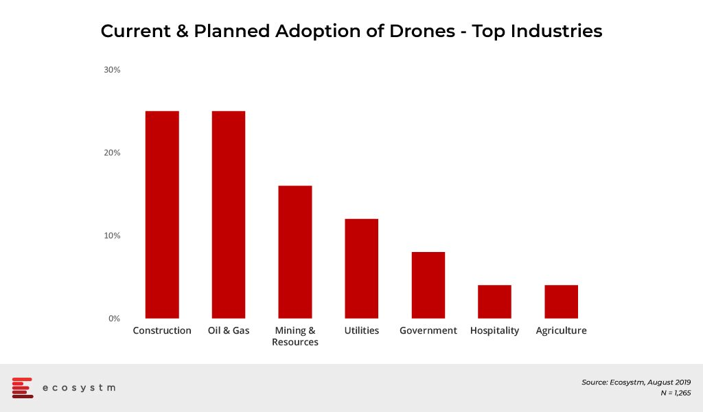 Current-&-Planned-Adoption-of-Drones-Top-Industries