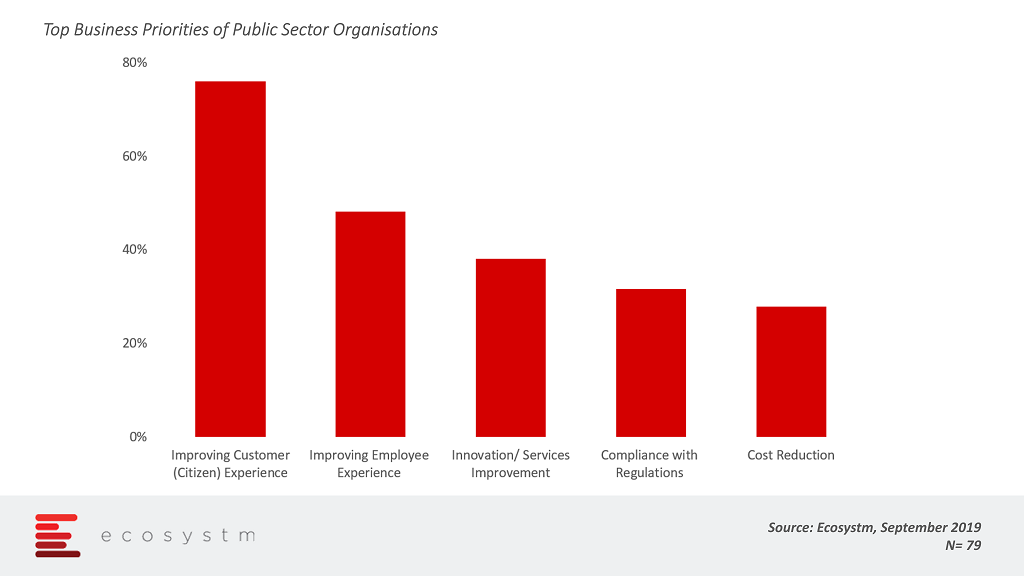 Top Business Priorities of Public Sector Organisations
