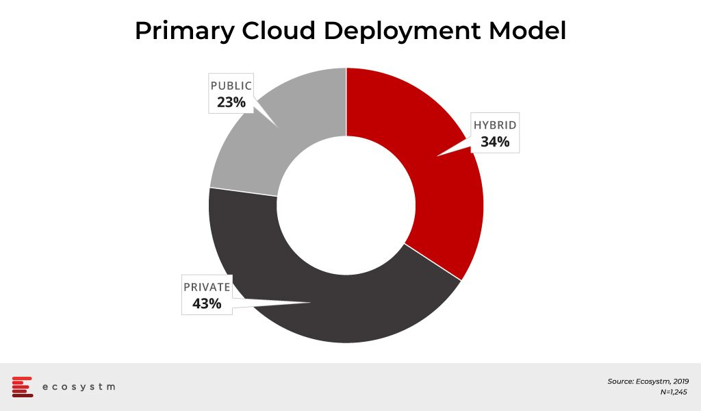 Primary-Cloud-Deployment-Model
