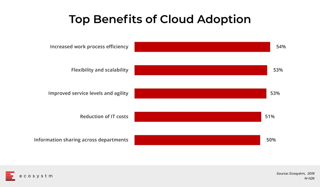 Top-Benefits-of-Cloud-Adoption
