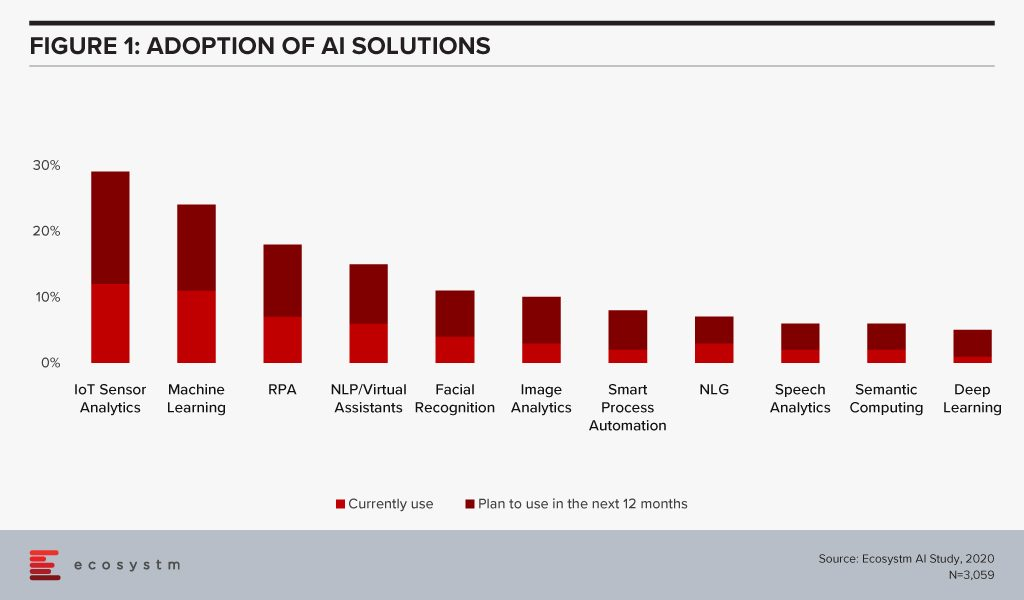 Adoption of AI Solutions