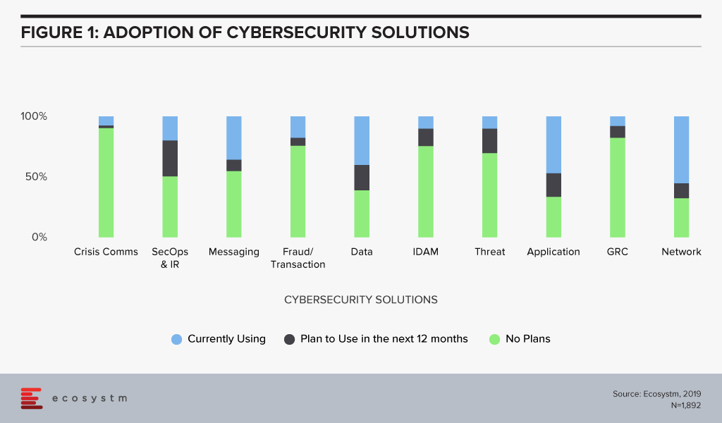 Adoption-of-Cybersecurity-Solutions