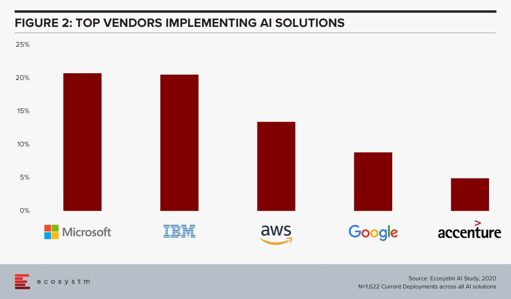 Top Vendors Implementing AI Solutions