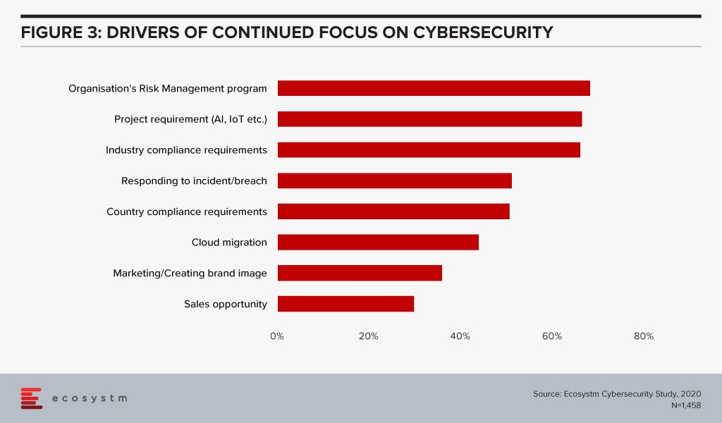 Drivers of Continued Focus on Cybersecurity