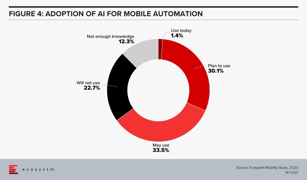 Adoption of AI for Mobile Automation