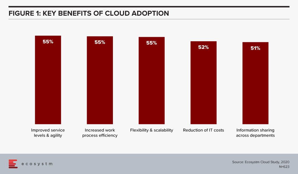 Key benefits of Cloud Adoption