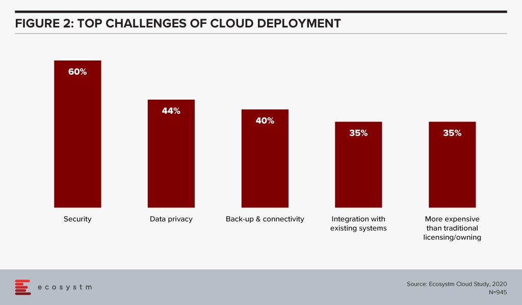 Top Challenges of Cloud Deployment