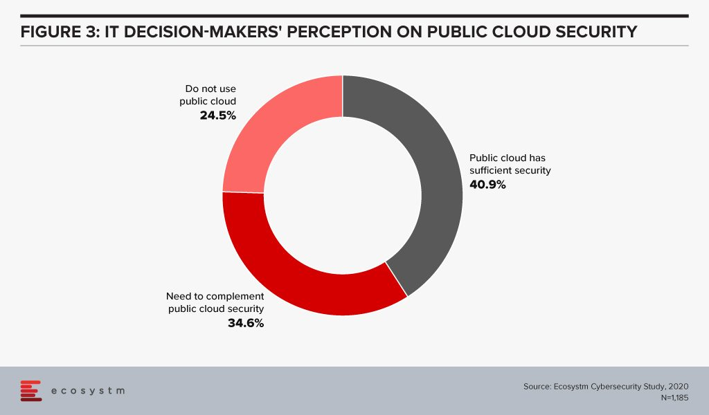 IT Decision makers' Perception on Public Cloud Security