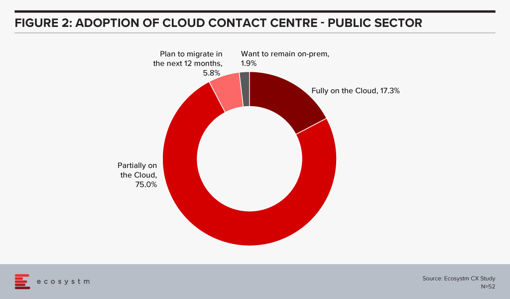 Adoption of Cloud Contact Centre Public Sector