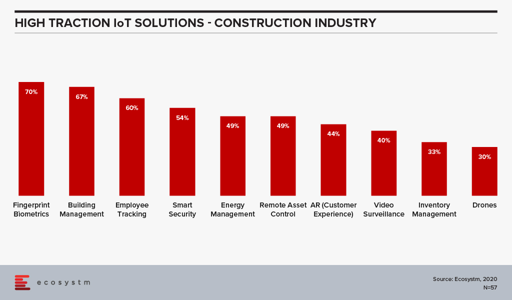 High Traction IoT Solutions - Construction Industry