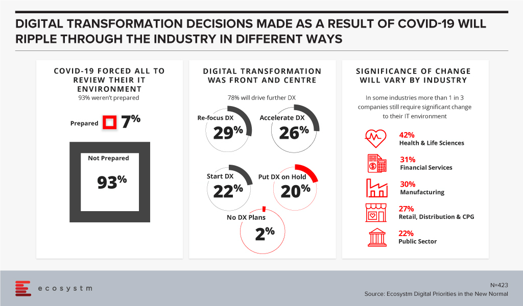 Digital Transformation due to COVID-19