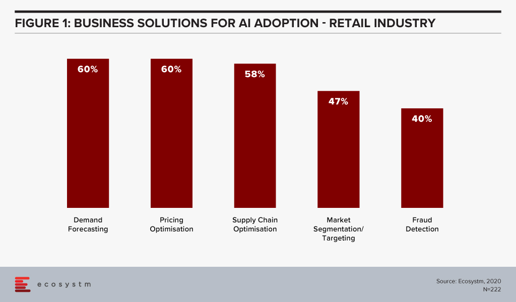 Business Solutions for AI Adoption - Retail Industry