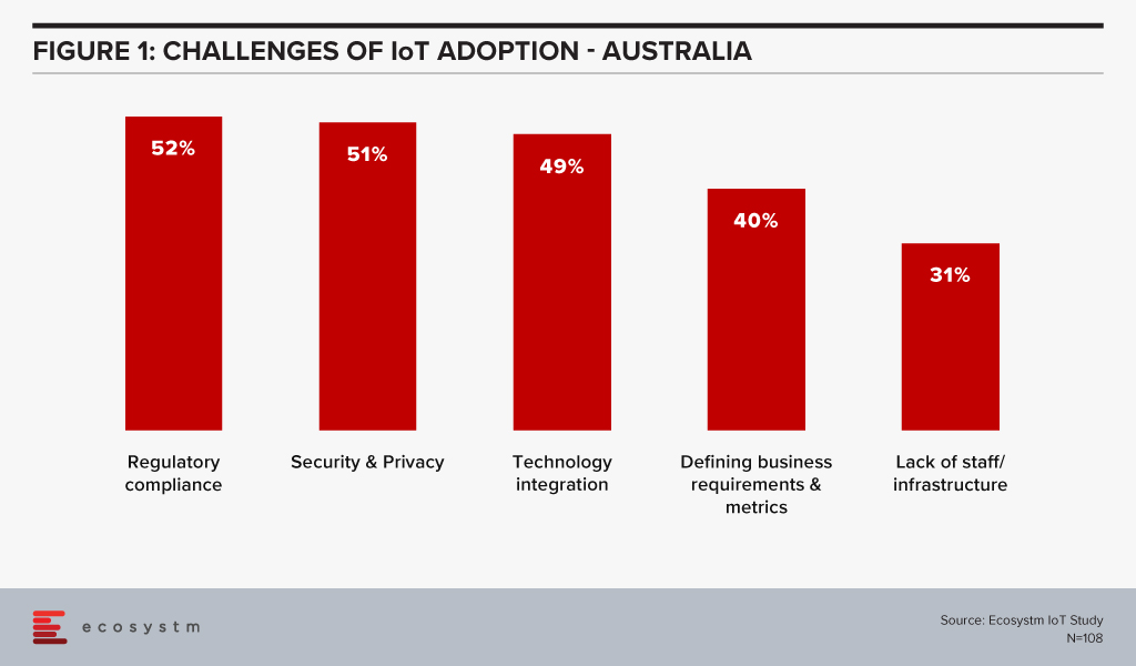 Challenges of IoT Adoption in Australia