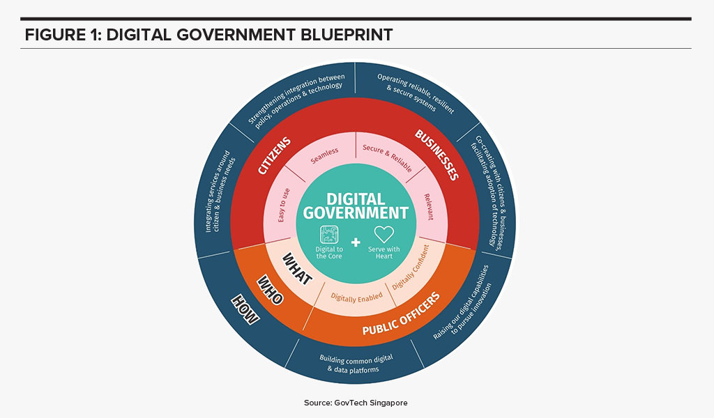 Singapore Digital Government Blueprint
