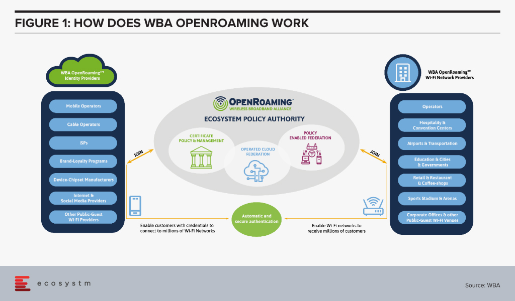 How does Wireless Broadband Alliance OpenRoaming work?