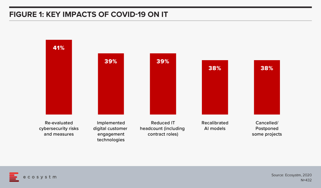Impact of COVID-19 on IT operations