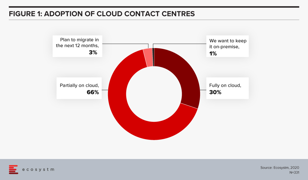 Adoption of Cloud Contact Centres