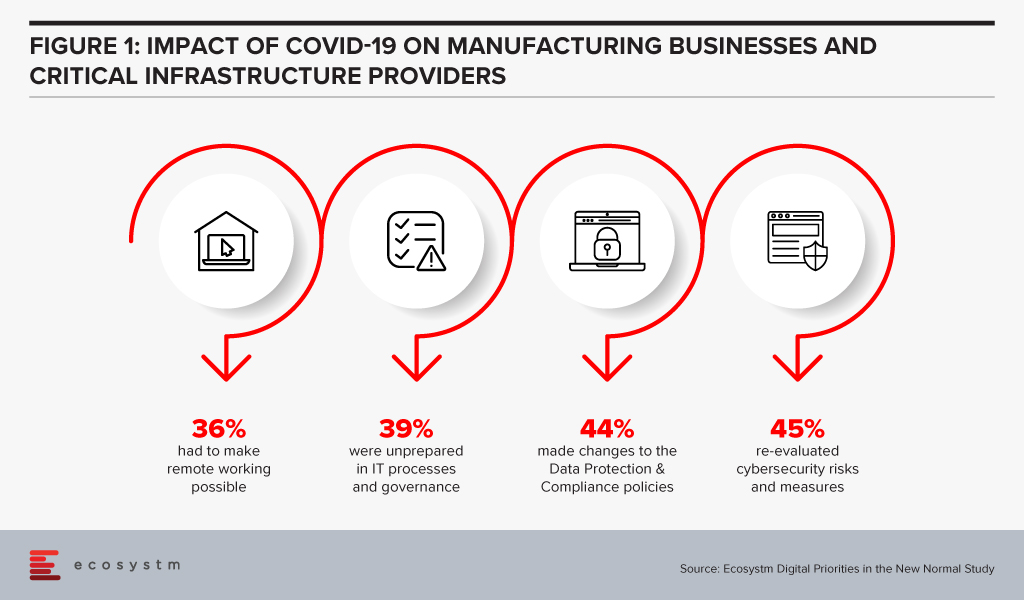 Impact of COVID-19 on manufacturing businesses and infrastructure providers