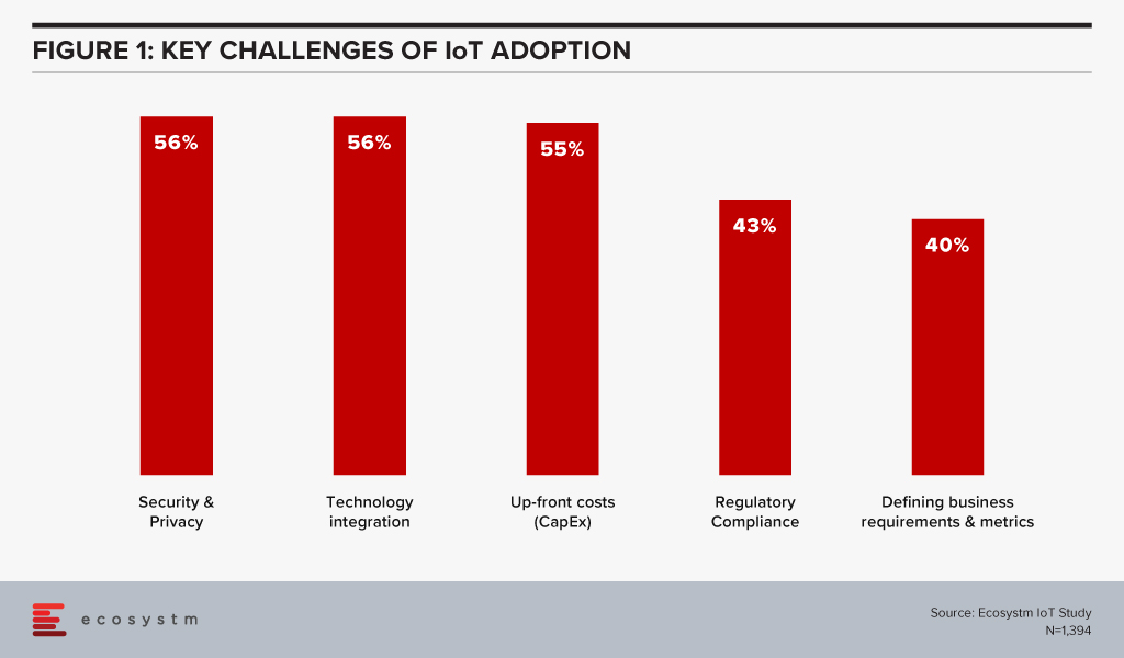 Key challenges of IoT Adoption