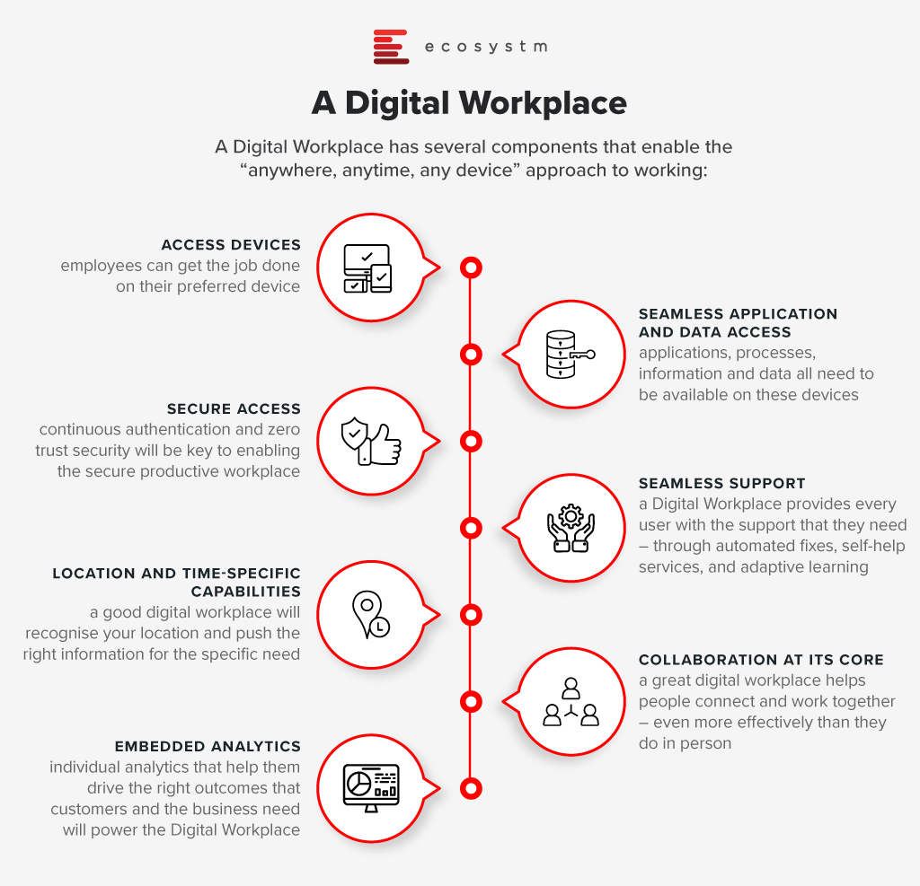Components of a digital workplace