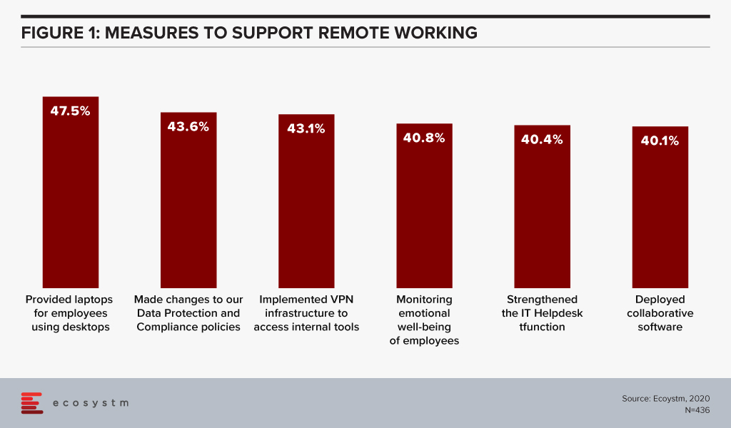 This chart shows what businesses in Asia Pacific are doing to support remote working