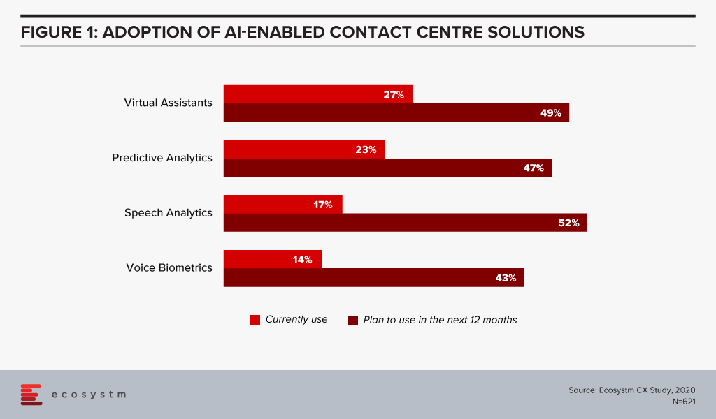 Adoption of AI-Enabled Contact Centre Solutions