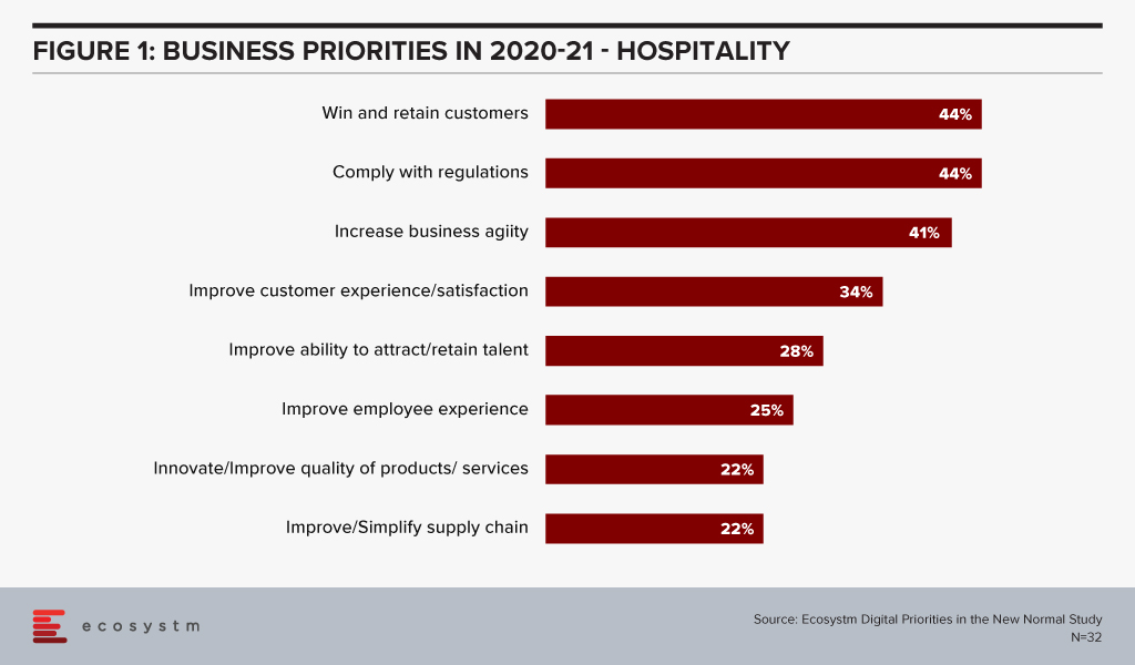 Business Priorities in Hospitality