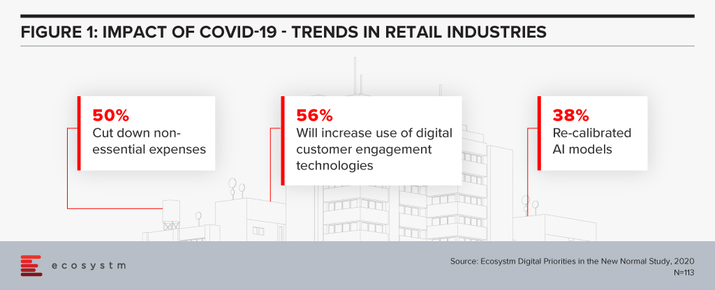 Impact of COVID-19 on Retail Industry