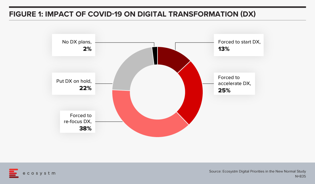 Impact of COVID-19 on Digital Transformation