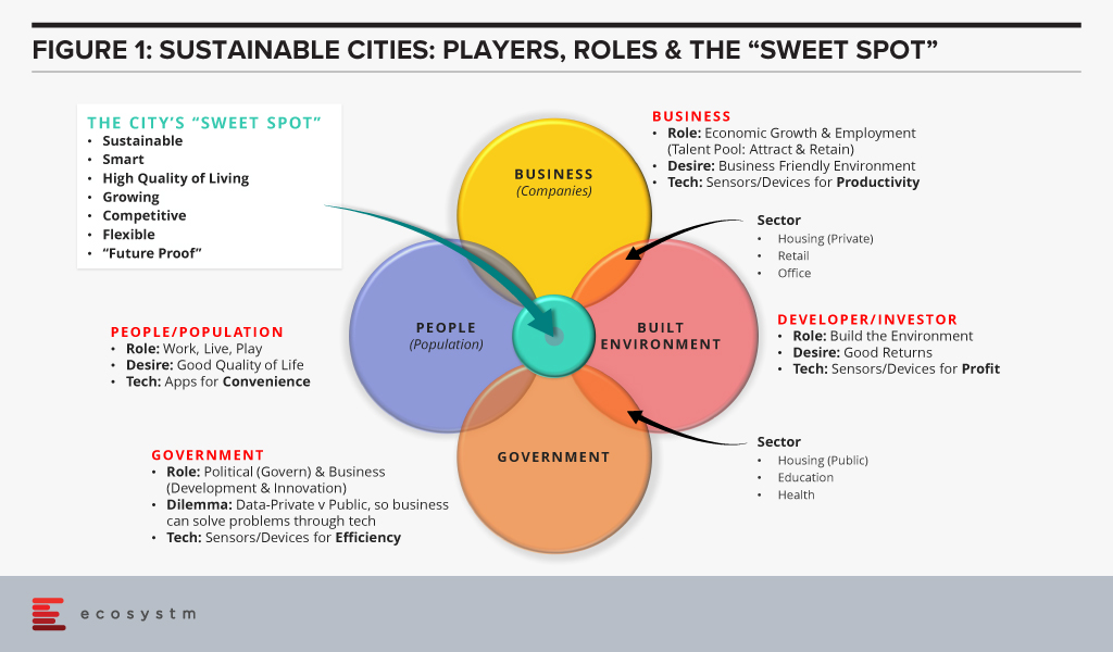 Sustainable Cities: Players, Roles and the sweet spot