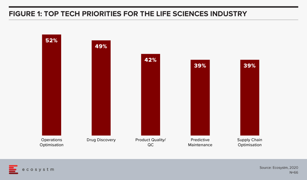 Top Tech priorities for the Life Sciences Industry