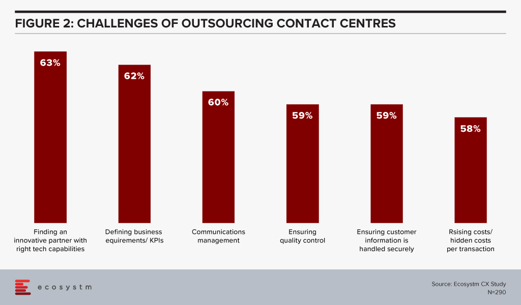Challenges of Outsourcing Contact Centres