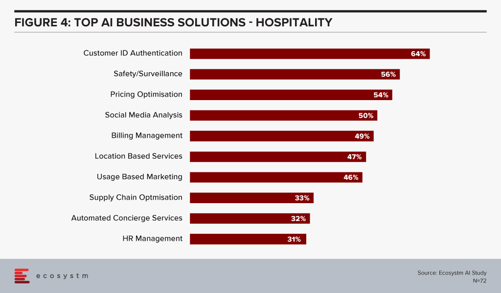Top AI solutions in Hospitality