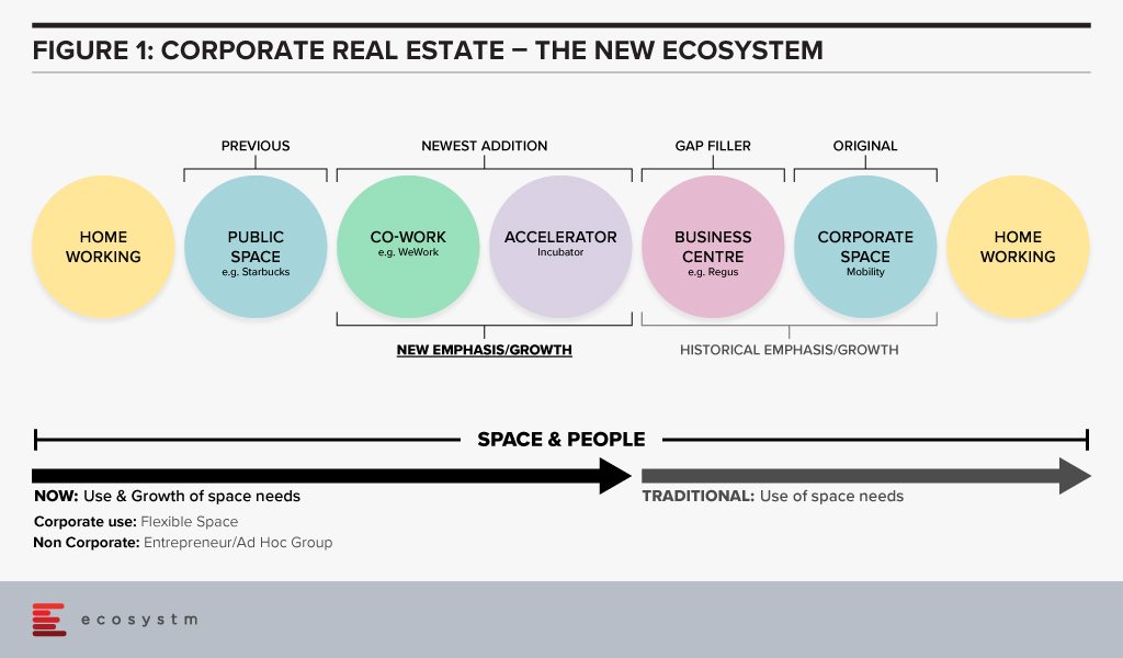 Corporate Real-Estate- The New Ecosystem