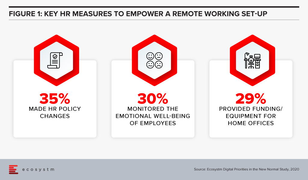 Key HR Measures to Empower a Future of Work, Remote Set-up