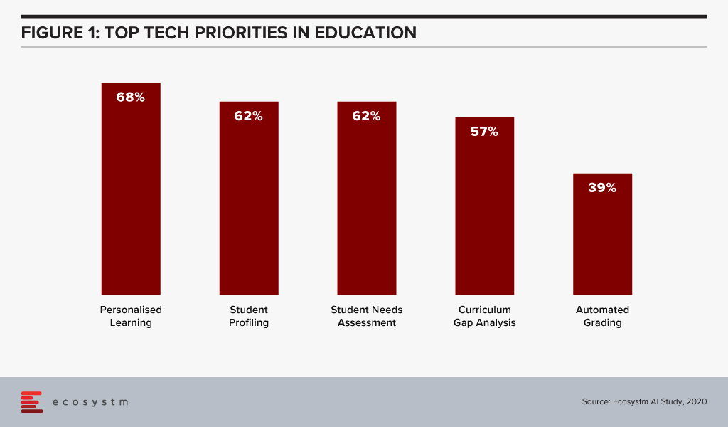 Top Tech Priorities in Education