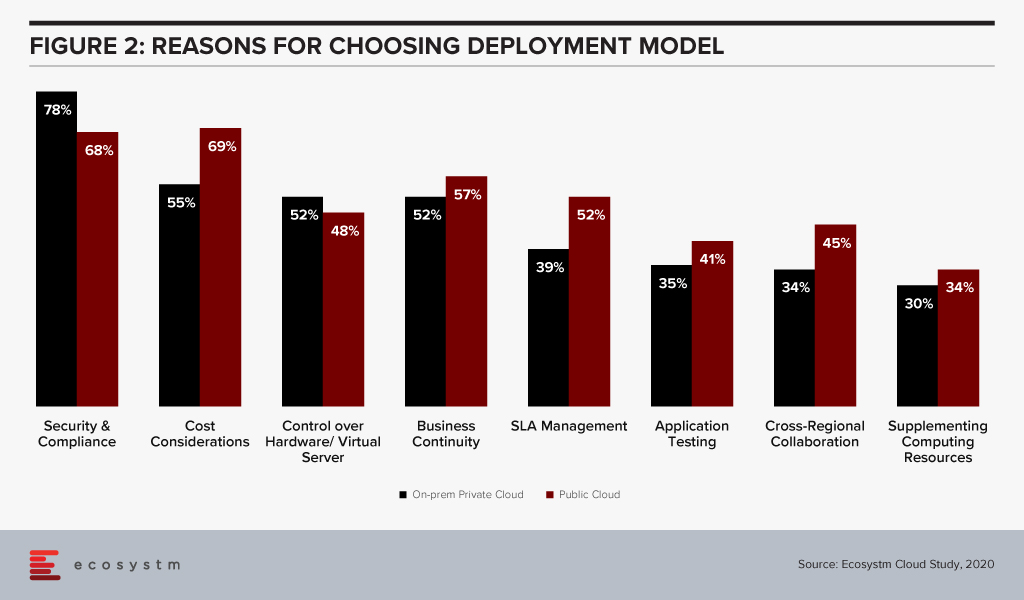 Reasons for Choosing Deployment Model