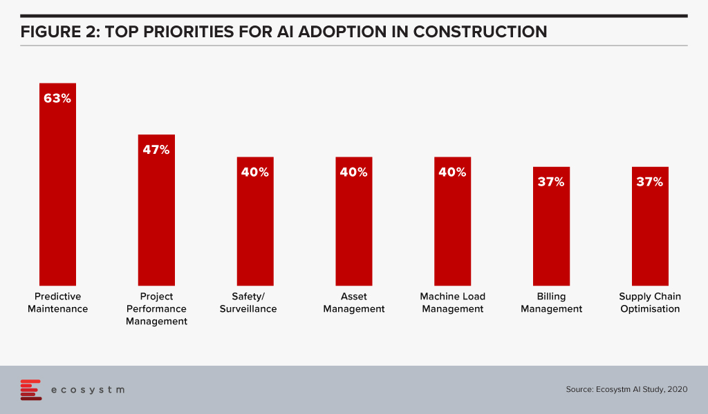 AI Adoption in Construction