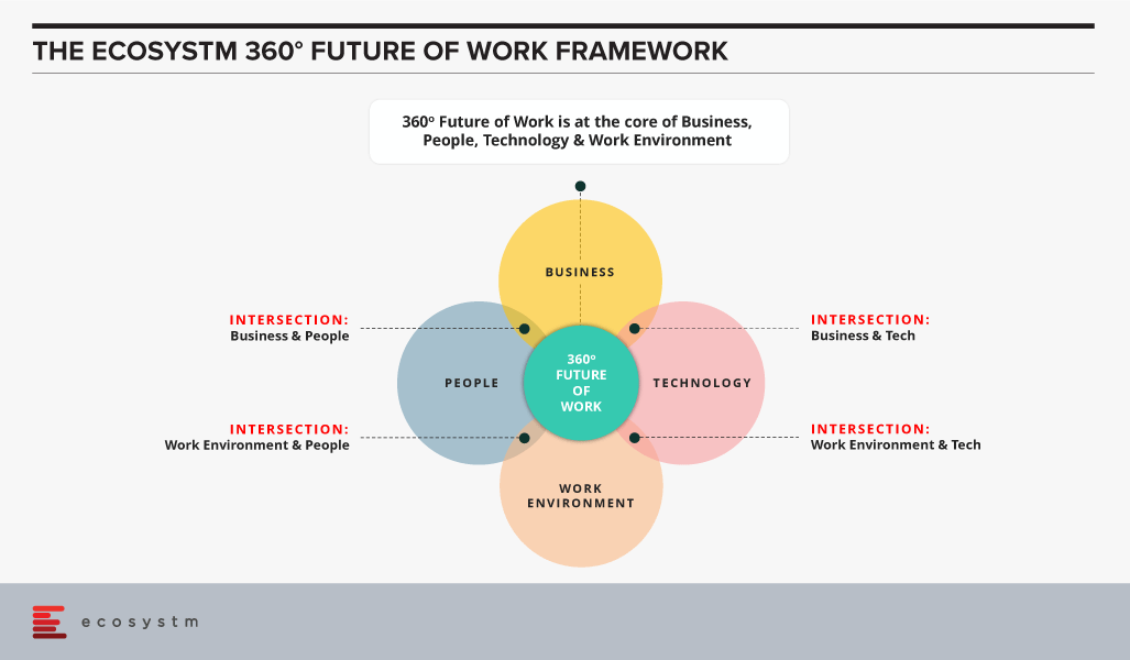Future of Work Framework