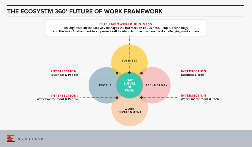Ecosystm Future of Work Framework