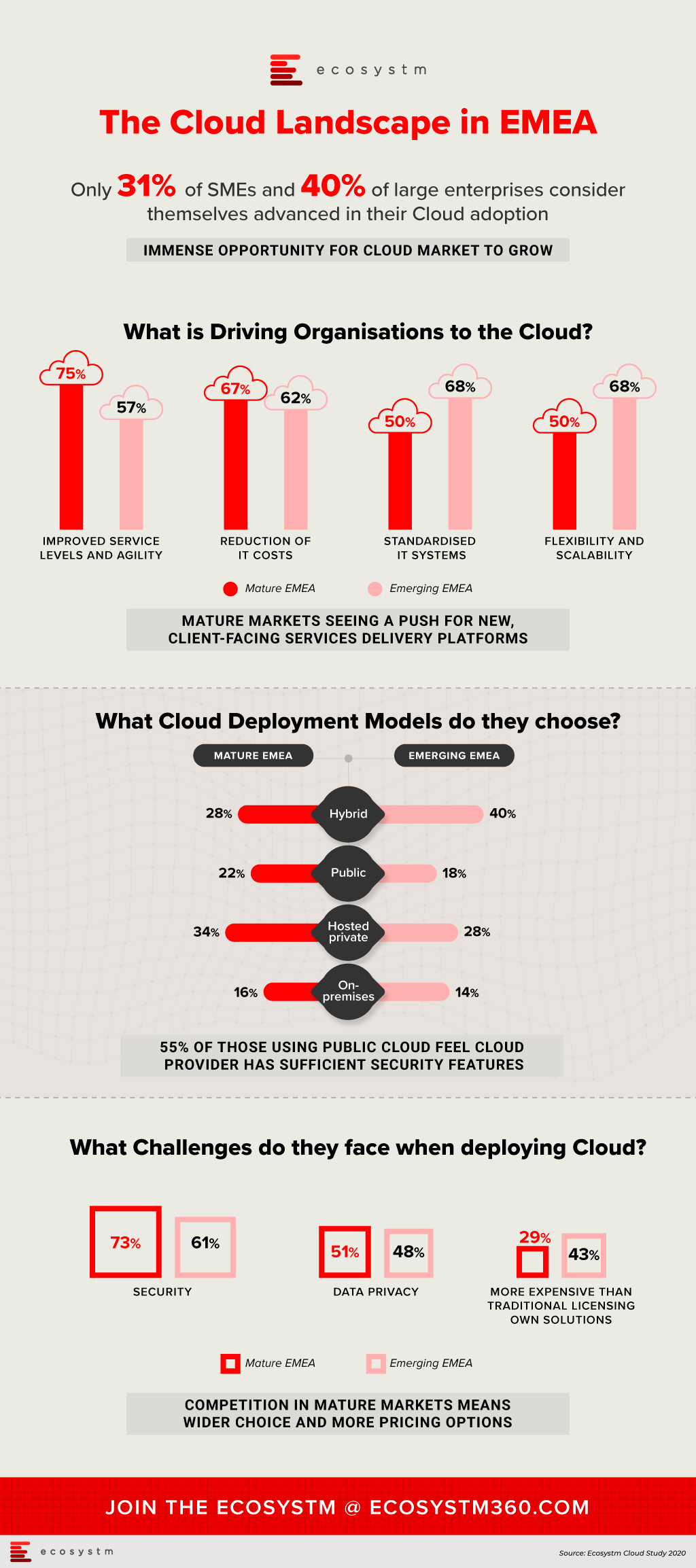 The Cloud Landscape in EMEA