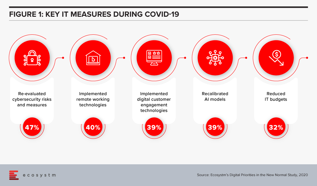 Organisations key measures during COVID-19