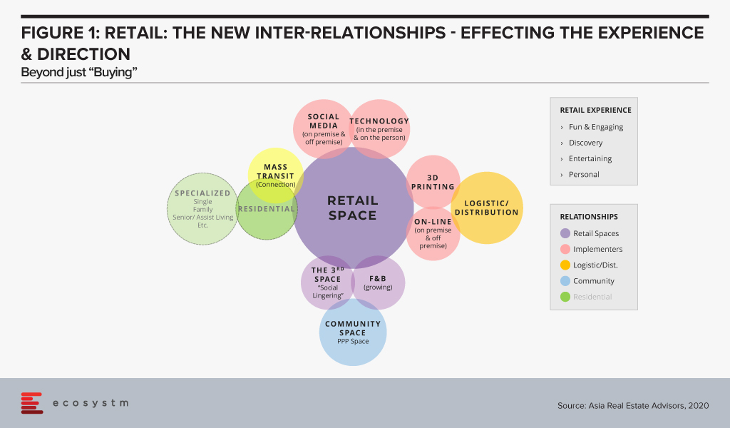 Retail - The new inter relationships - Effecting the Experience and Direction