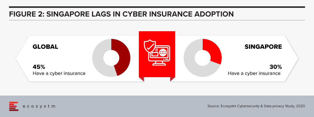 Global cyber risk insurance adoption